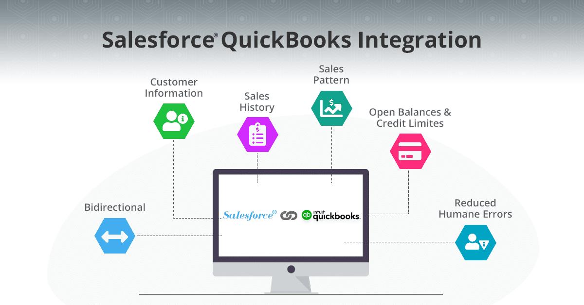 Salesforce and QuickBooks Integration