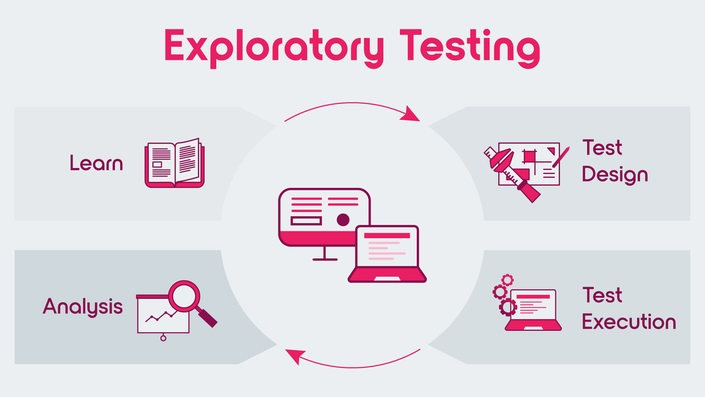 Exploratory testing explained