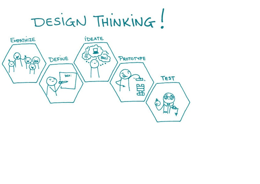 Fast Prototyping In Design Thinking – A Closer Look!