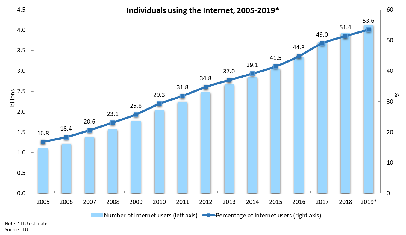 Internet2005_2019