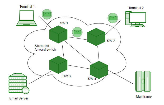 AN OVERVIEW OF TRANSMISSION SWITCHING AND SWITCHING METHODOLOGIES
