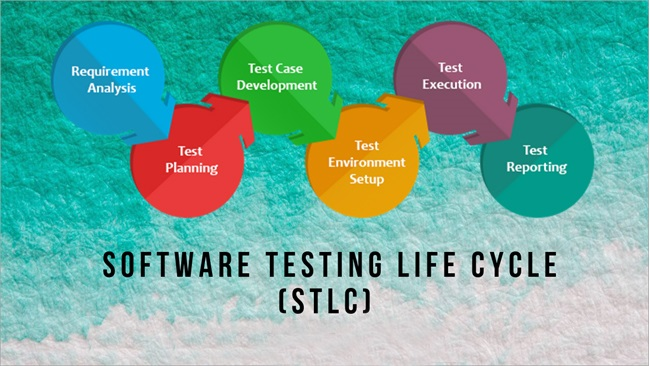 Make a note on the software testing life cycle with analysis