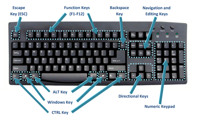 What is the use of computer shortcut keys?